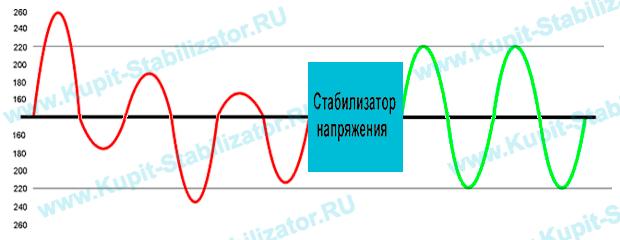 Как и какой выбрать стабилизатор напряжения, выбор стабилизатора напряжения.